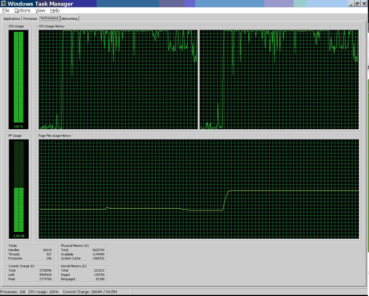 CPU use with 32 sessions
