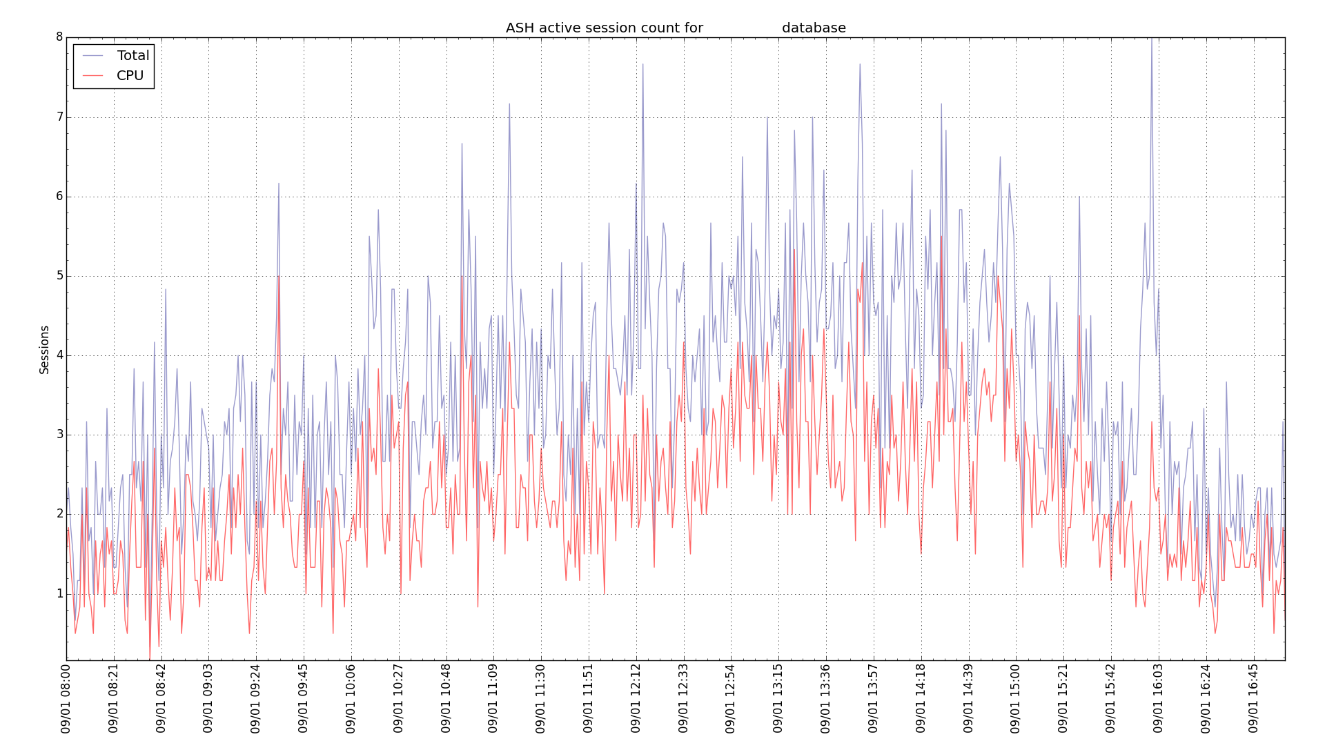 ash_active_session_count_today